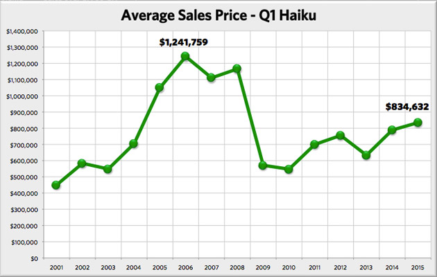 Here is the Haiku home average sales price from 2001 to 2015 for the first quarter of the year.