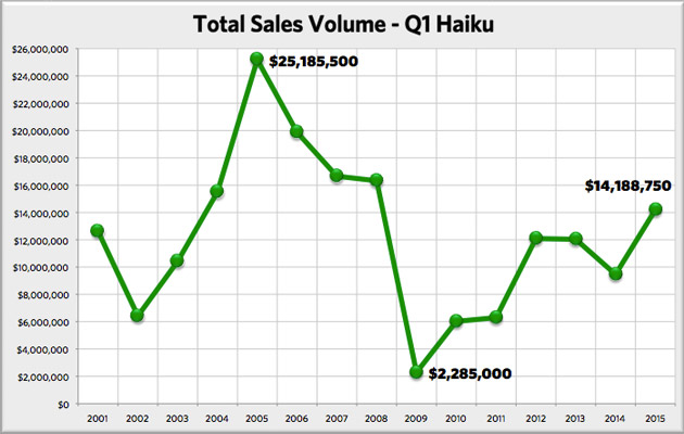 This chart shows the highpoint and low point for Haiku homes total sales volume and shows the 2015 Q1 total.