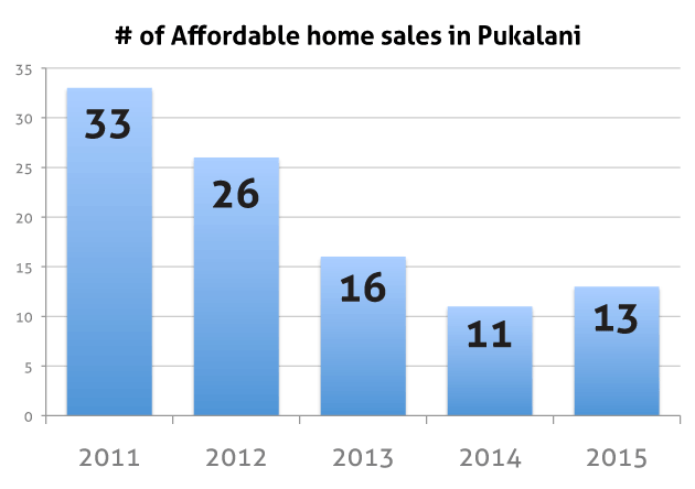 pukalani affordable home sales chart
