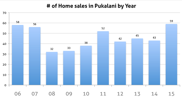 Chart showing the number of Pukalani home sales over the last 10 years.