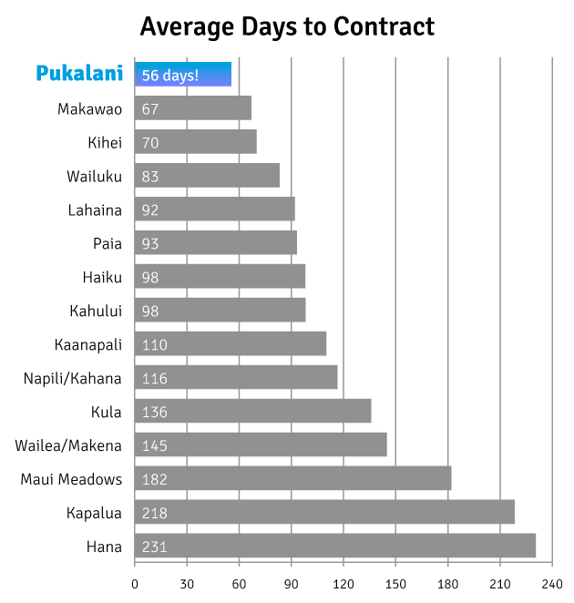 This chart shows that Pukalani homes sell faster than any other neighborhood on Maui.